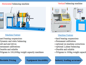 JP Balancing Machines for Indus
